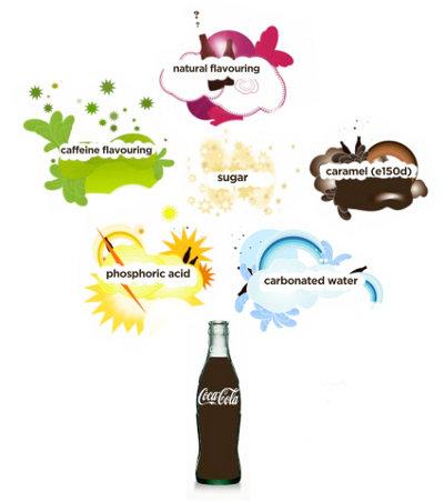 dilma-facts-coca
